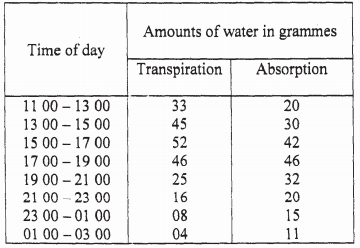 transpiration and absorption kcse 2008