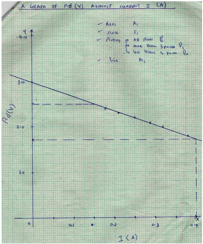physicsendterm2p3graph2