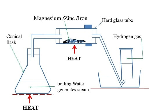 burning magnesium in steam using conical flask