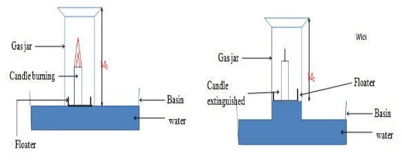 candle combusion