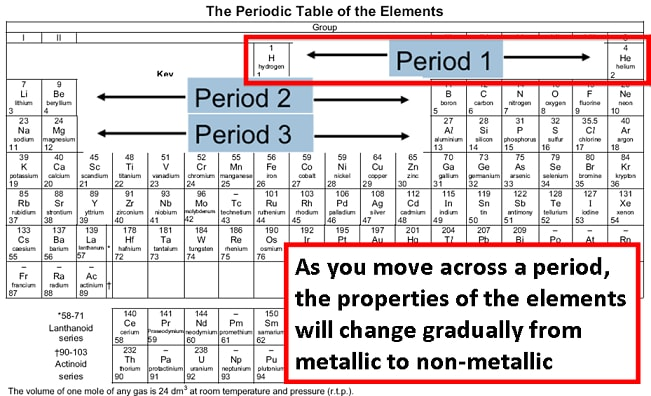 Properties And Trends Across A Period Form 2 Chemistry Notes