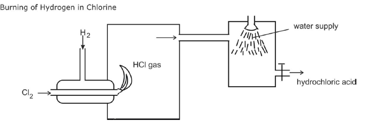 Burning of hydrogen in chlorine