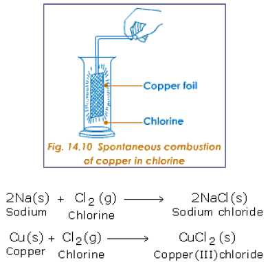 Spontaneous combustion of copper in chlori