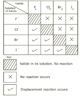 Summary of displacement reaction
