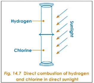 direct combustion of hydrogen and chlorine
