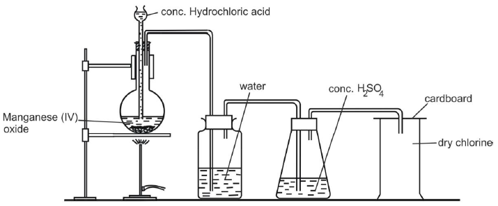 lab preparation of chlorine