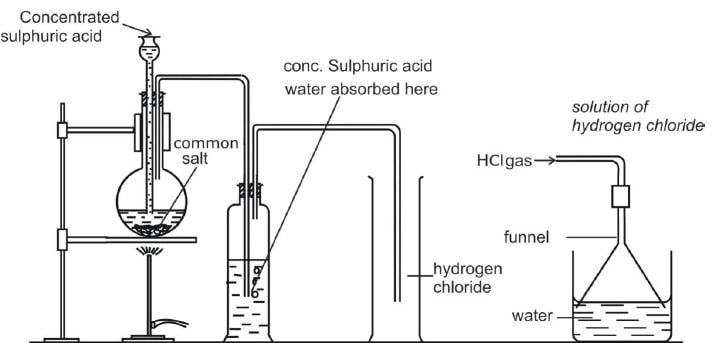 preparation of hcl