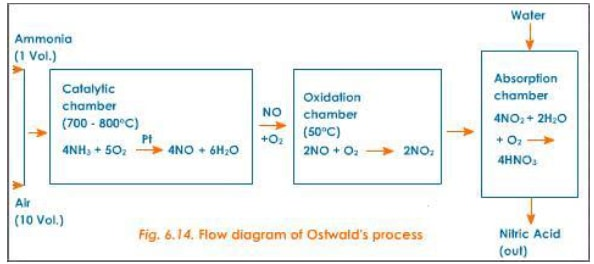 flow diagram of oswa xfdAC