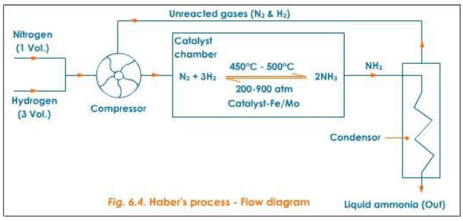 NITROGEN AND ITS COMPOUNDS - Form 3 Chemistry Notes
