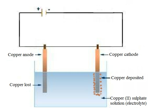 Electrolysis of copper sulphate solution using copper electrodes