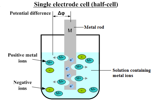 dissolution of metal and electron build up