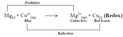 magnesium and copper redox