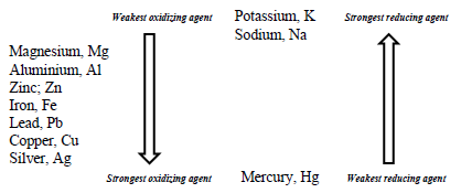 strength of oxidising agents