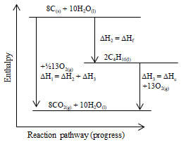 combustion of butane energy level diagram