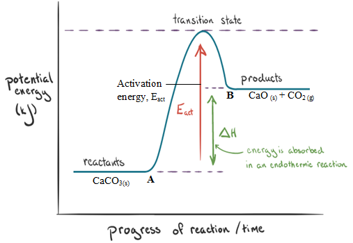 endothermic reaction activation energy