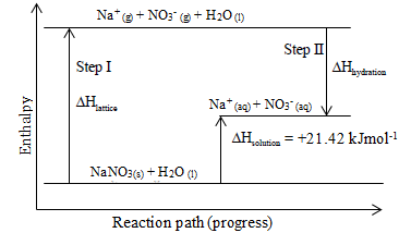 energy level diagram for endothermic dissolving of sodium nitrate