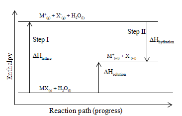 energy level diagram for endothermic dissolving of solid mx