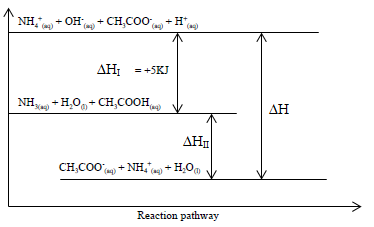energy level diagram for ethanoic acid and ammonium solution1