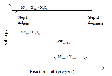 energy level diagram for exothermic dissolving of solid mx