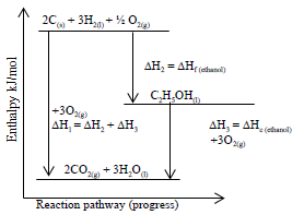 energy level diagram for formation of ethanol