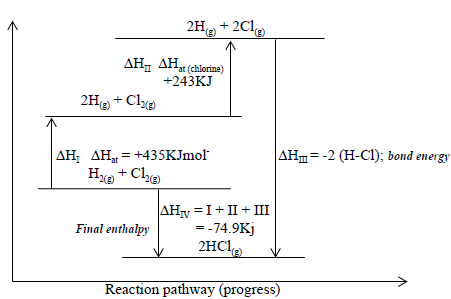 energy level diagram for the formation of HCl