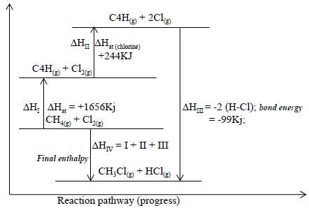 energy level diagram for the formation of chloromethane