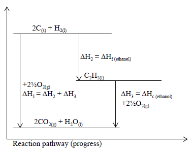 energy level diagram for the formation of ethyne