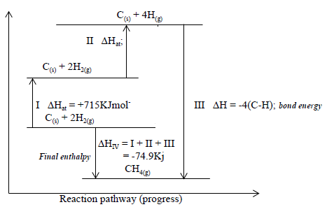 energy level diagram for the formation of methane1