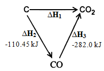 hess law for formation of carbon dioxide