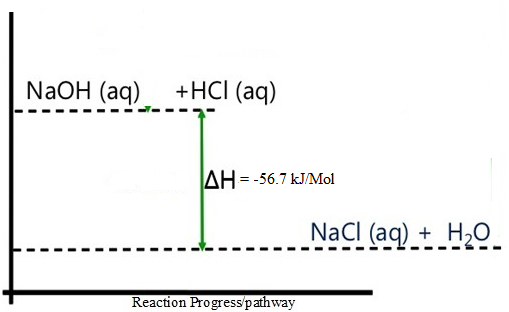 reaction of sodium hydroxide and hydrochloric acid energy level diagram1