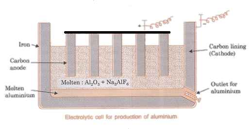 electrolytic steel cell for the extraction of aluminium