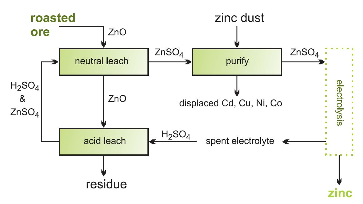 flowchart for the extraction of zinc by electrolysis