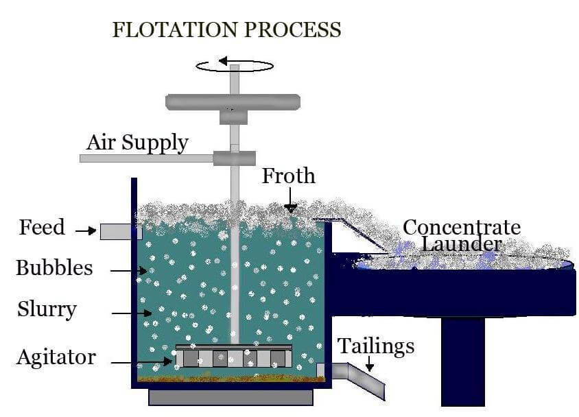 froth floatation apparatus
