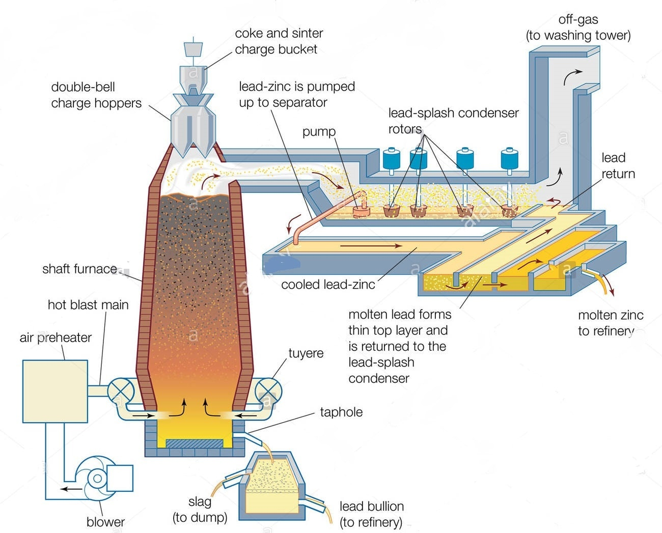 furnace for zinc extraction
