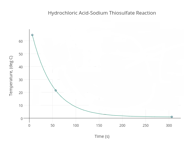 hydrochloric acid sodium thiosulfate reaction