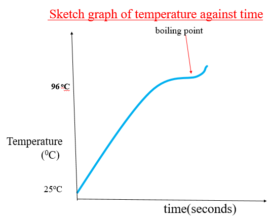 graph of temperature against time