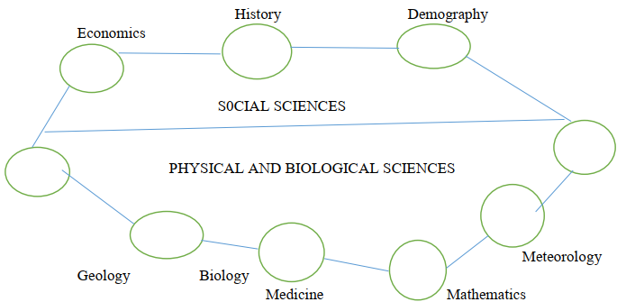 Relationship between Geography and other disciplines