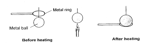 ball and ring experiment