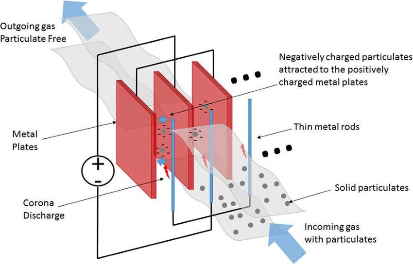 ELECROSTATICS 1 - Form 1 Physics Notes