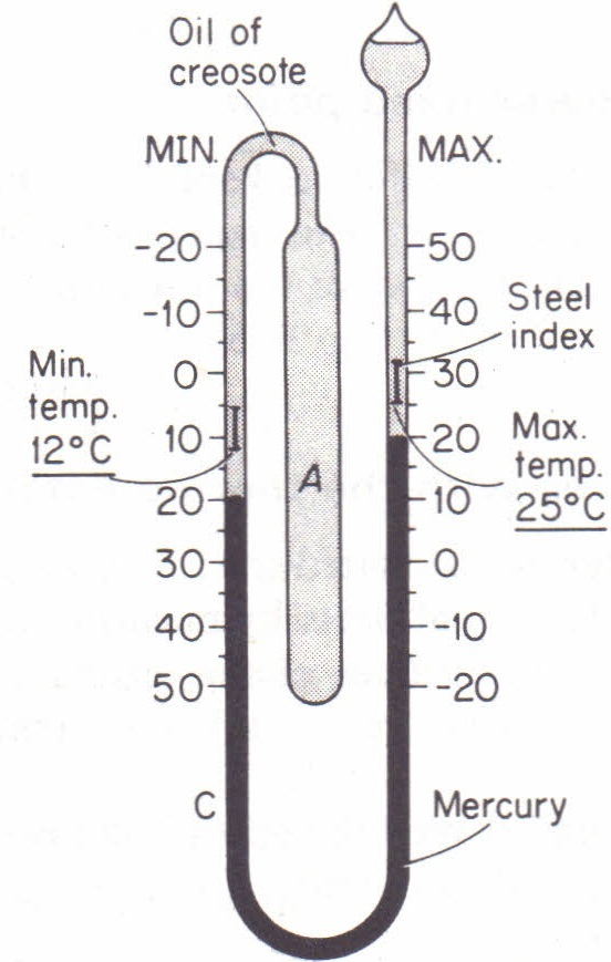 sixs thermometer