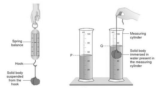 volume of a stone using measuring cylinder
