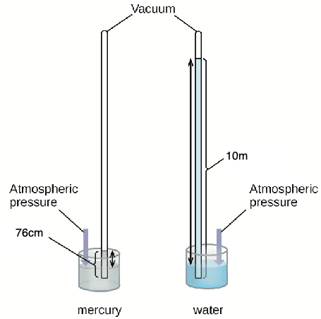 PRESSURE - Form 1 Physics Notes