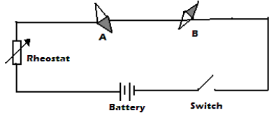 Magnetic Effect of an Electric Current after current
