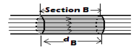 fluid flow in section