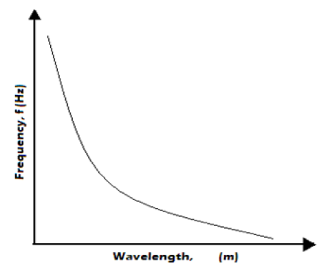 frequency vs wavelength
