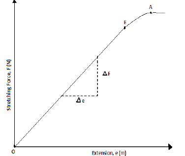 graph of hookes law