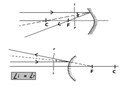 REFLECTION AT CURVED SURFACES - Form 2 Physics Notes