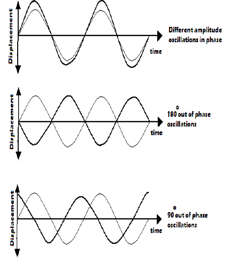 waves oscillations
