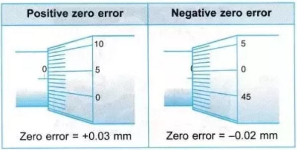 zero error in micrometer screw gauge