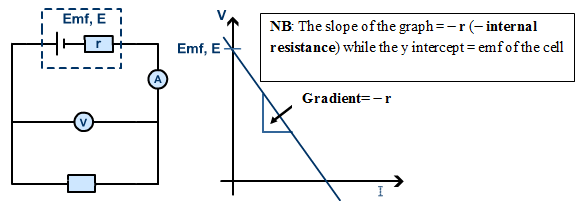 INTERNAL RESISTANCE GRAPH
